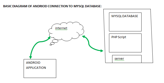 How to connect android app to mysql database: