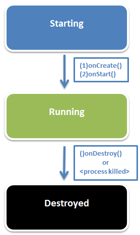 Android Services Lifecycle