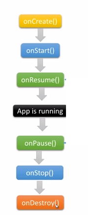 android acitivty lifecycle on destroy method