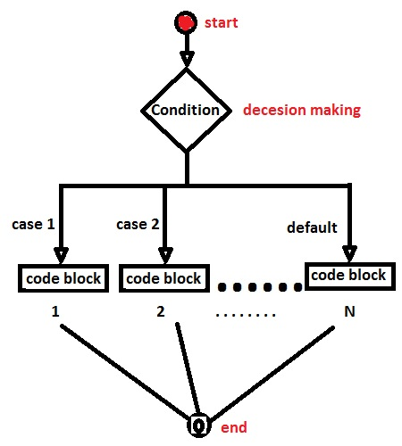 Understanding c and c switch trust in geeks switch statement c ccuart Gallery